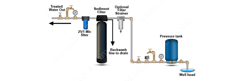how sediment filter systems work